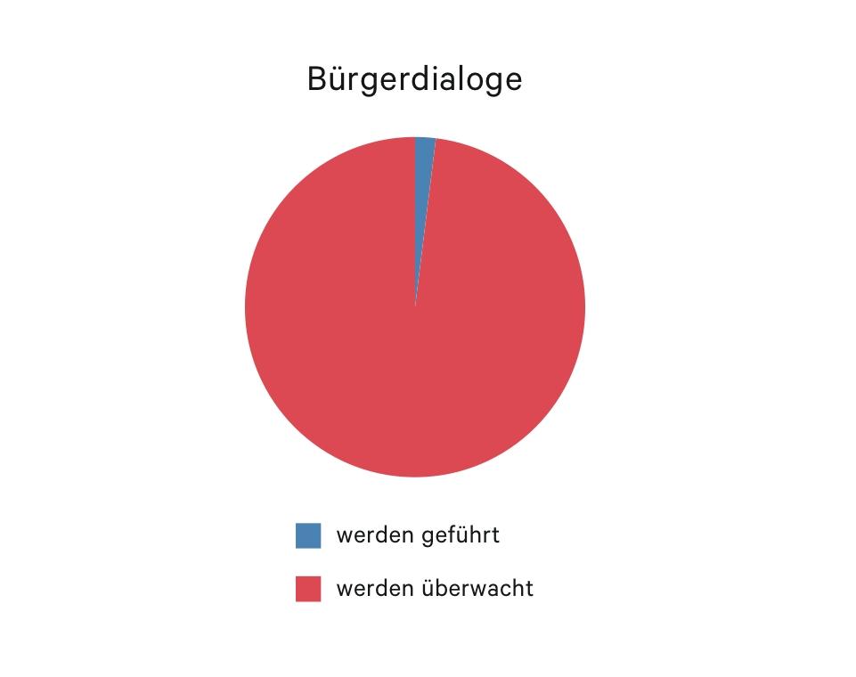Bürgerdialoge